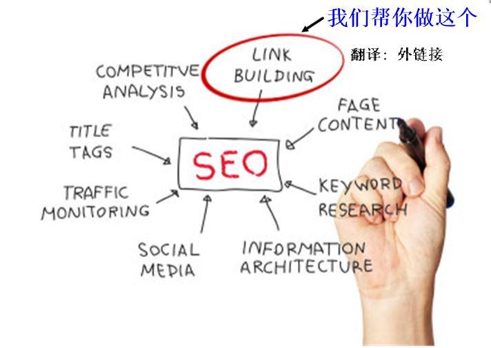 网店或网站推广服务